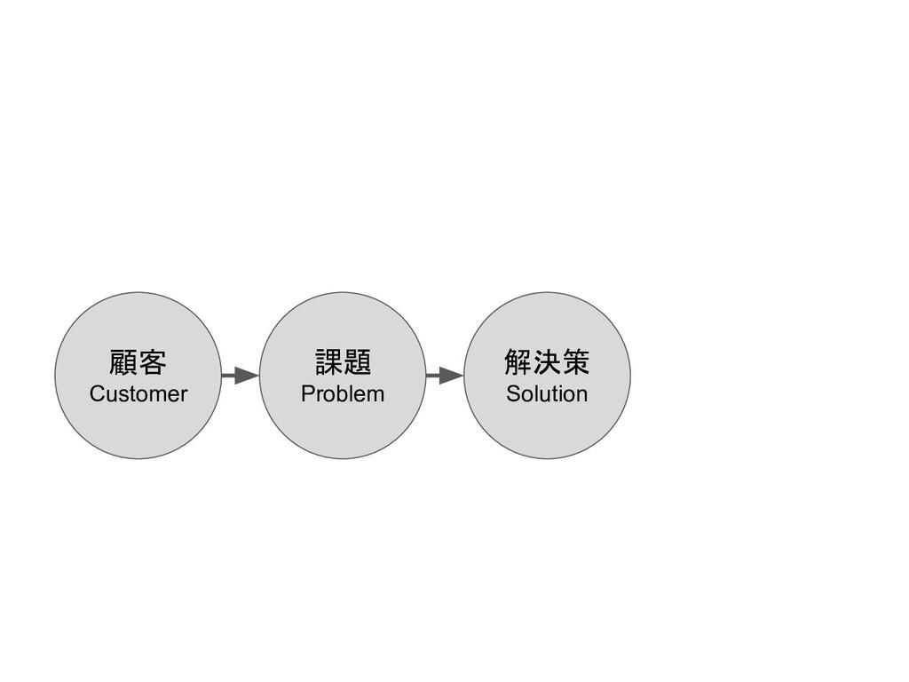 顧客 Customer 課題 Problem 解決策 Solution
