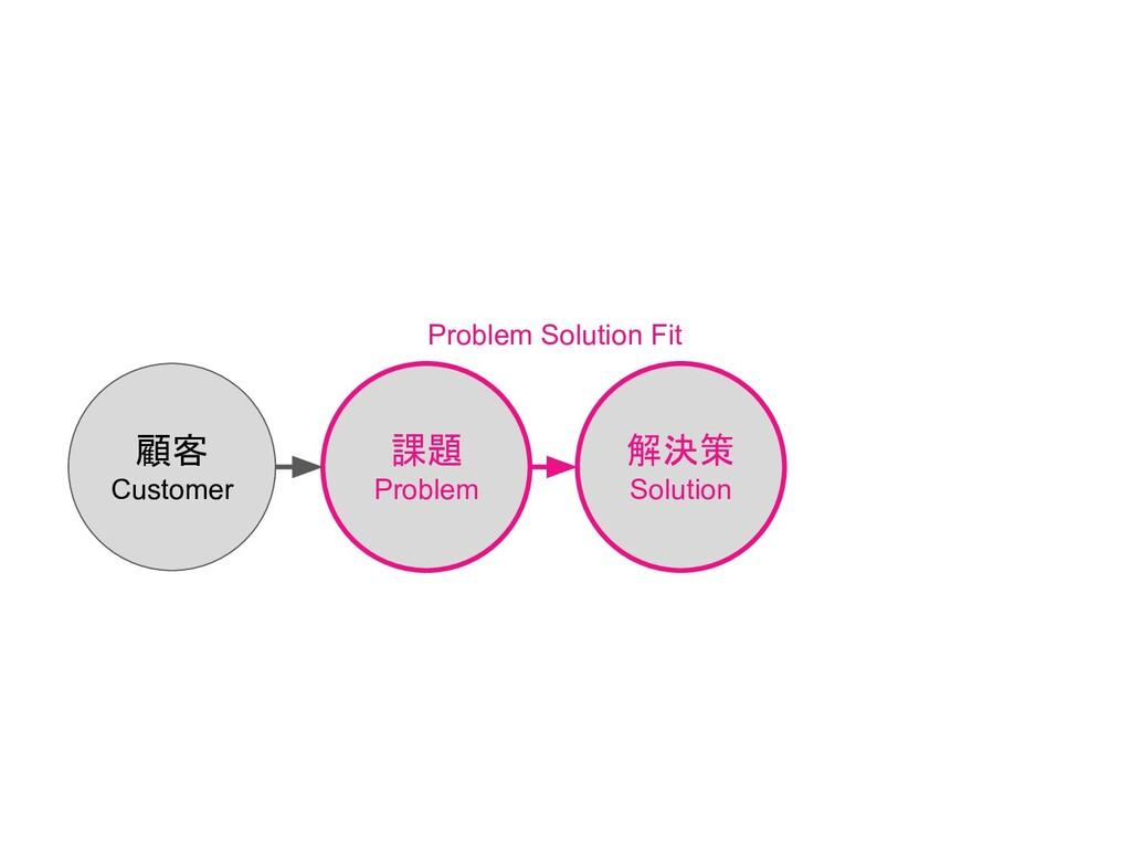 顧客 Customer 課題 Problem 解決策 Solution Problem Sol...