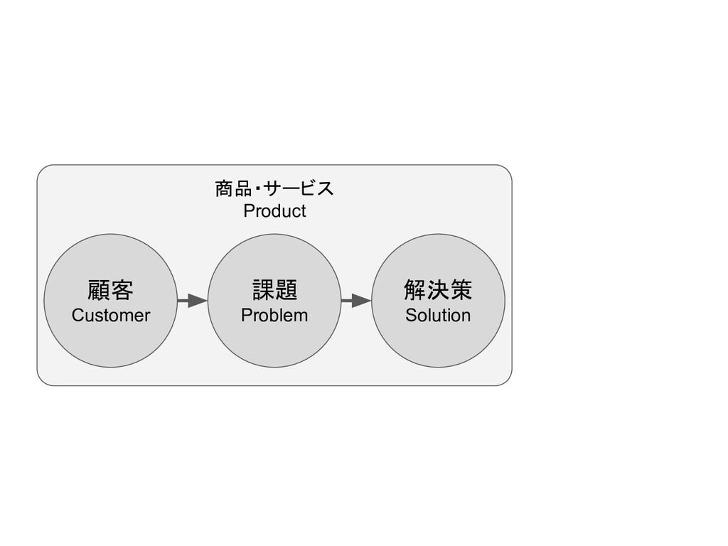 顧客 Customer 課題 Problem 解決策 Solution 商品・サービス Pro...