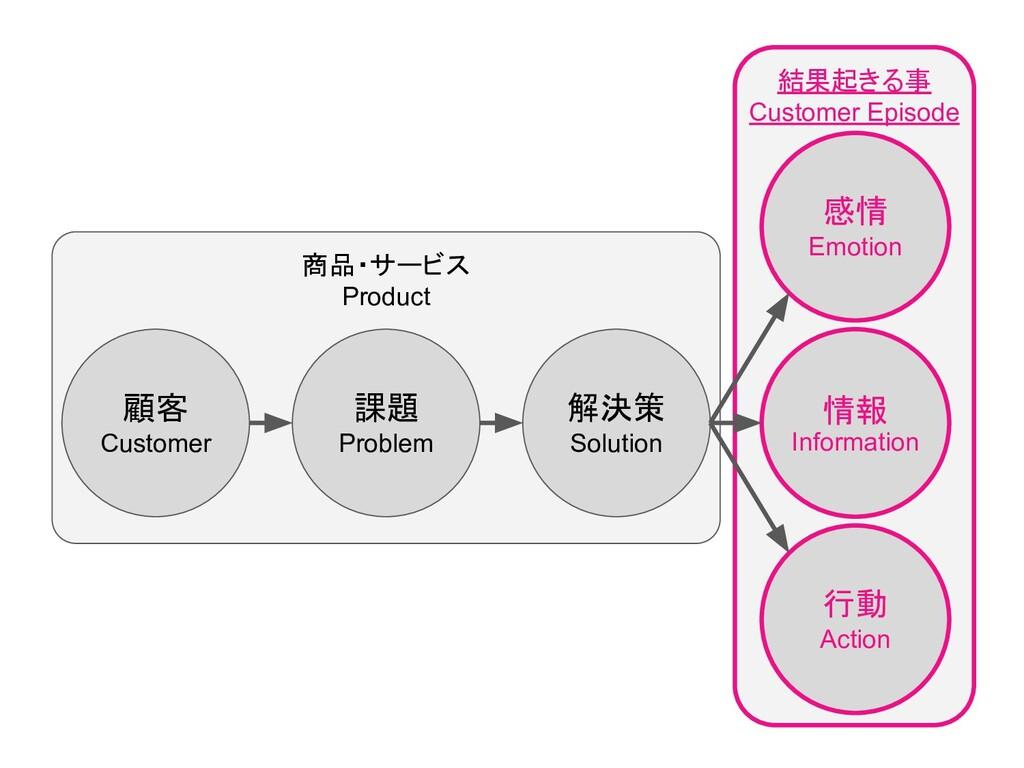 顧客 Customer 課題 Problem 解決策 Solution 感情 Emotion ...