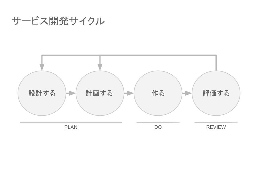 サービス開発サイクル 設計する 計画する 作る 評価する PLAN DO REVIEW