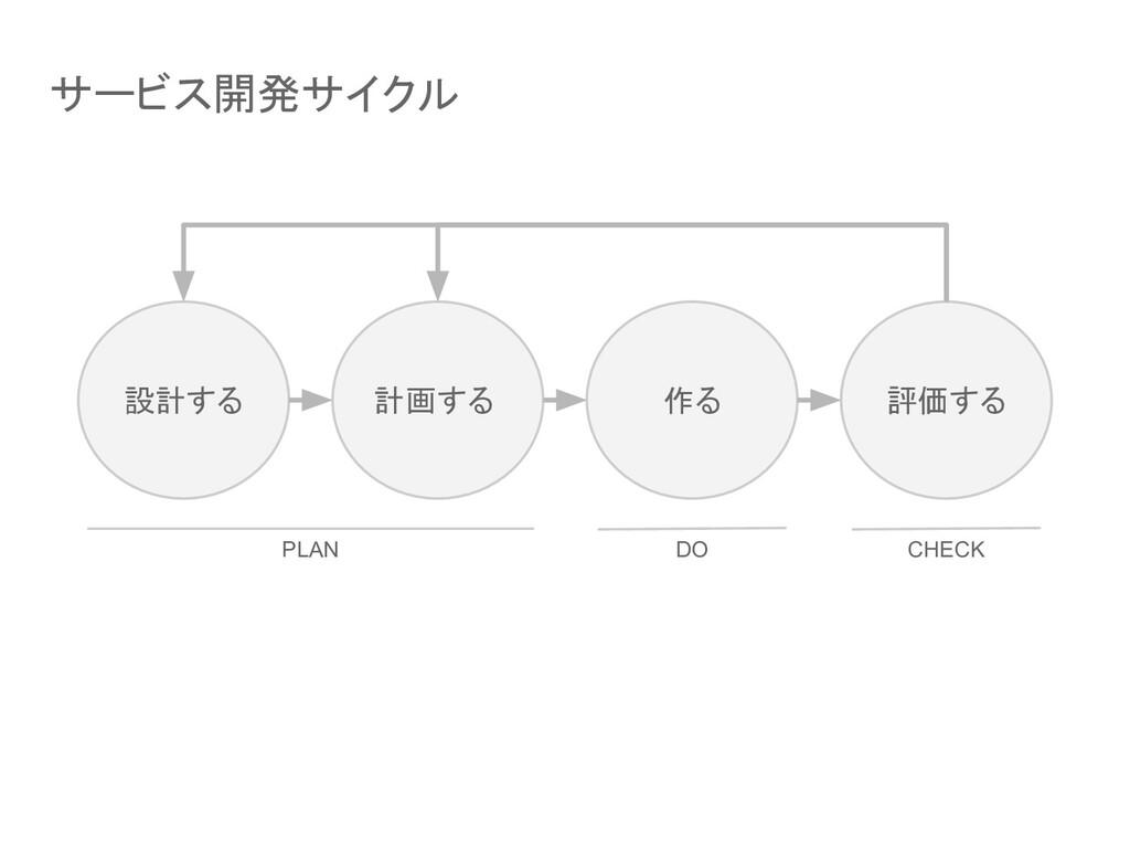 サービス開発サイクル 設計する 計画する 作る 評価する PLAN DO CHECK