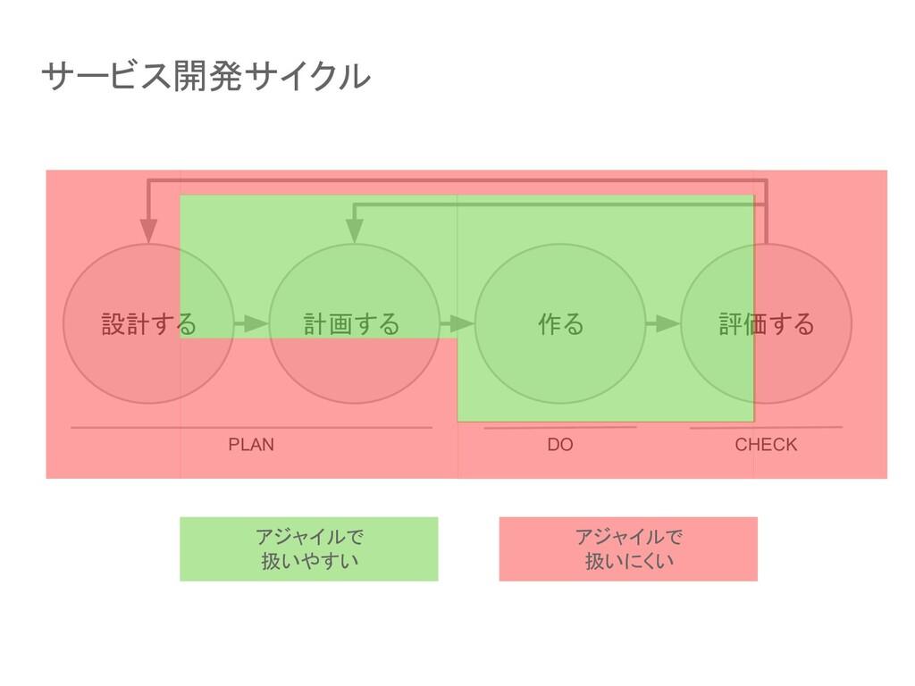 設計する 計画する 作る 評価する PLAN DO CHECK アジャイルで 扱いやすい アジ...