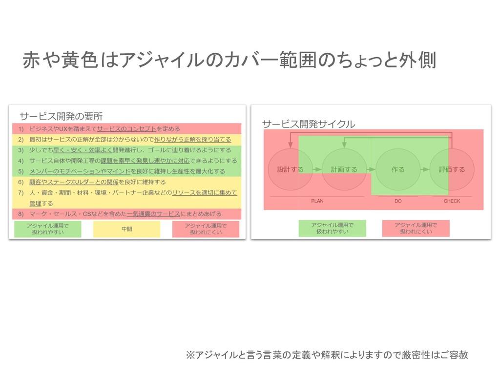 赤や黄色はアジャイルのカバー範囲のちょっと外側 ※アジャイルと言う言葉の定義や解釈によりますの...