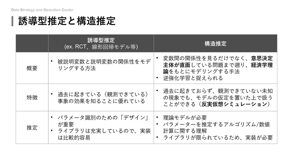 Data Strategy and Operation Center 誘導型推定と構造推定 誘...