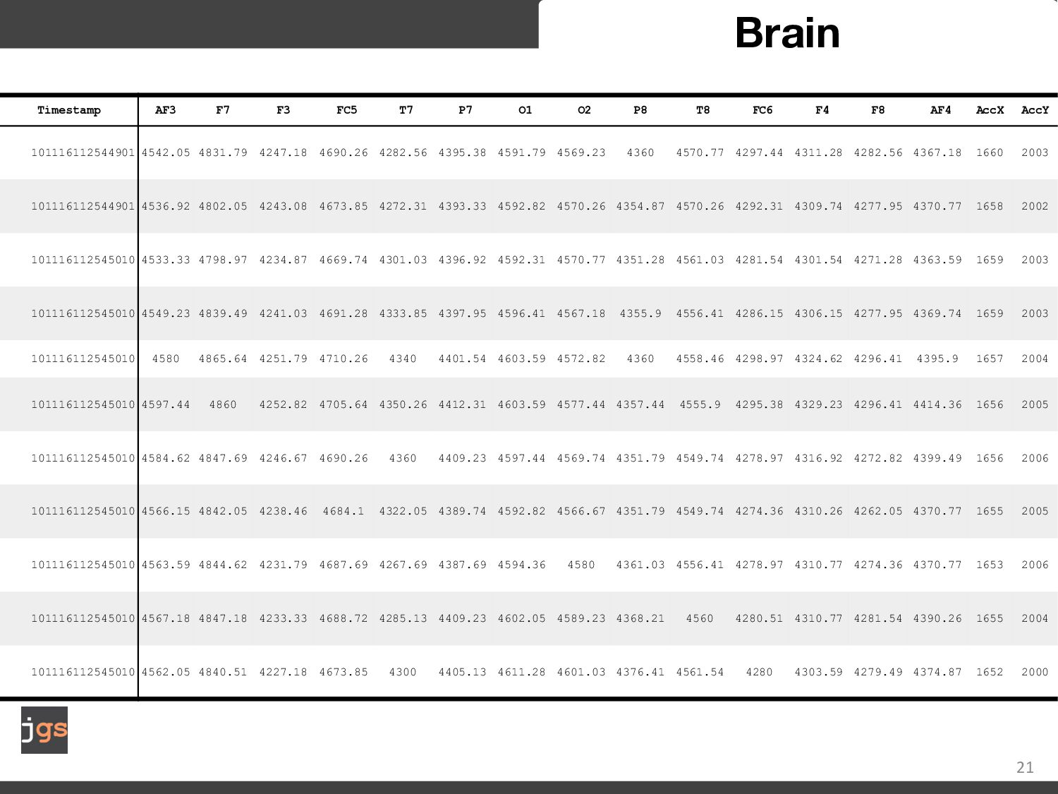 21 Brain 14 channels 128 samples per second 1,7...
