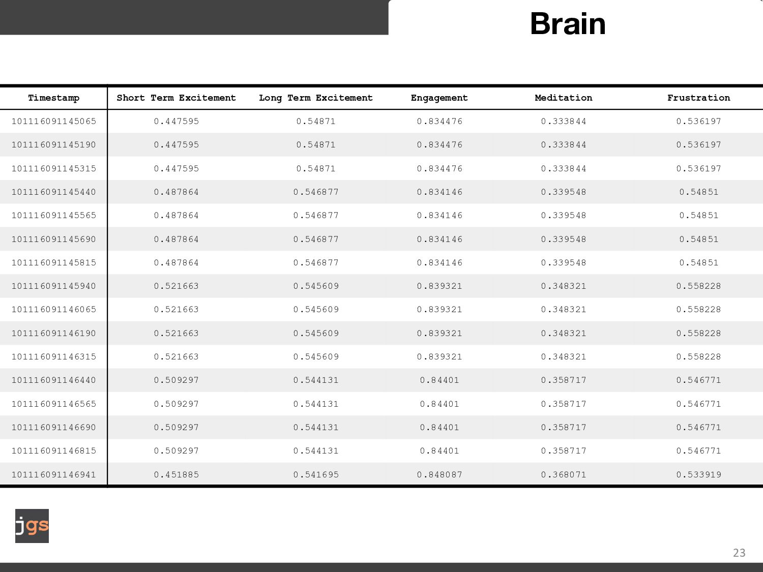 23 Brain 23 5 samples per second 5 affective st...