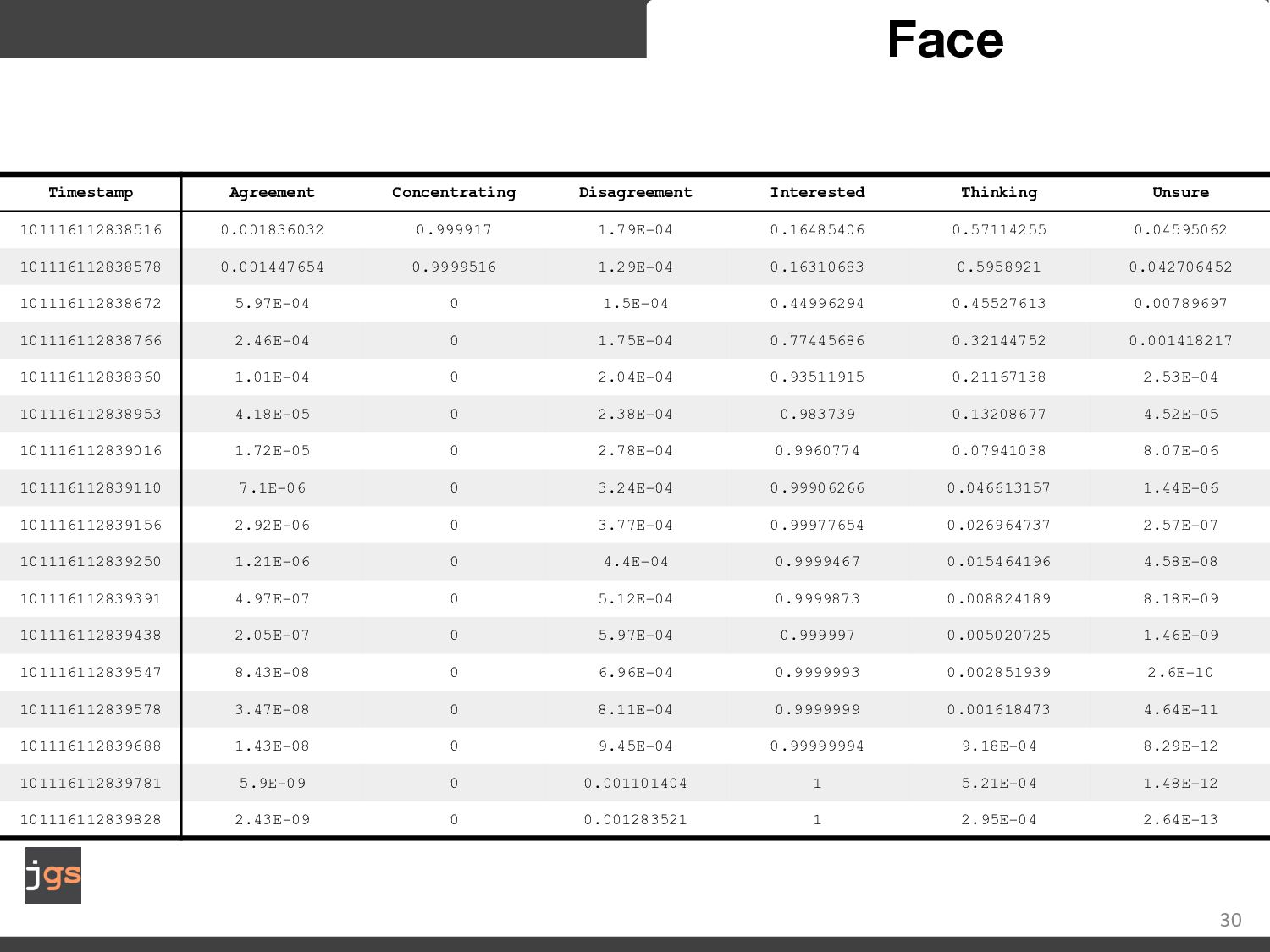 30 Face 30 30 frames per second 10 inferences p...