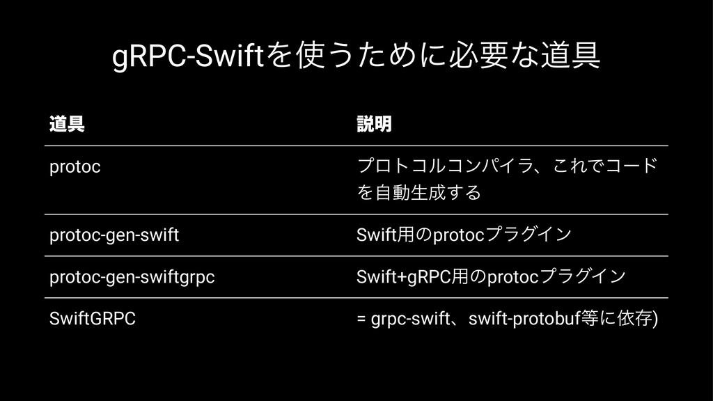 gRPC-SwiftΛ͏ͨΊʹඞཁͳಓ۩ ಓ۩ આ໌ protoc ϓϩτίϧίϯύΠϥɺ͜...