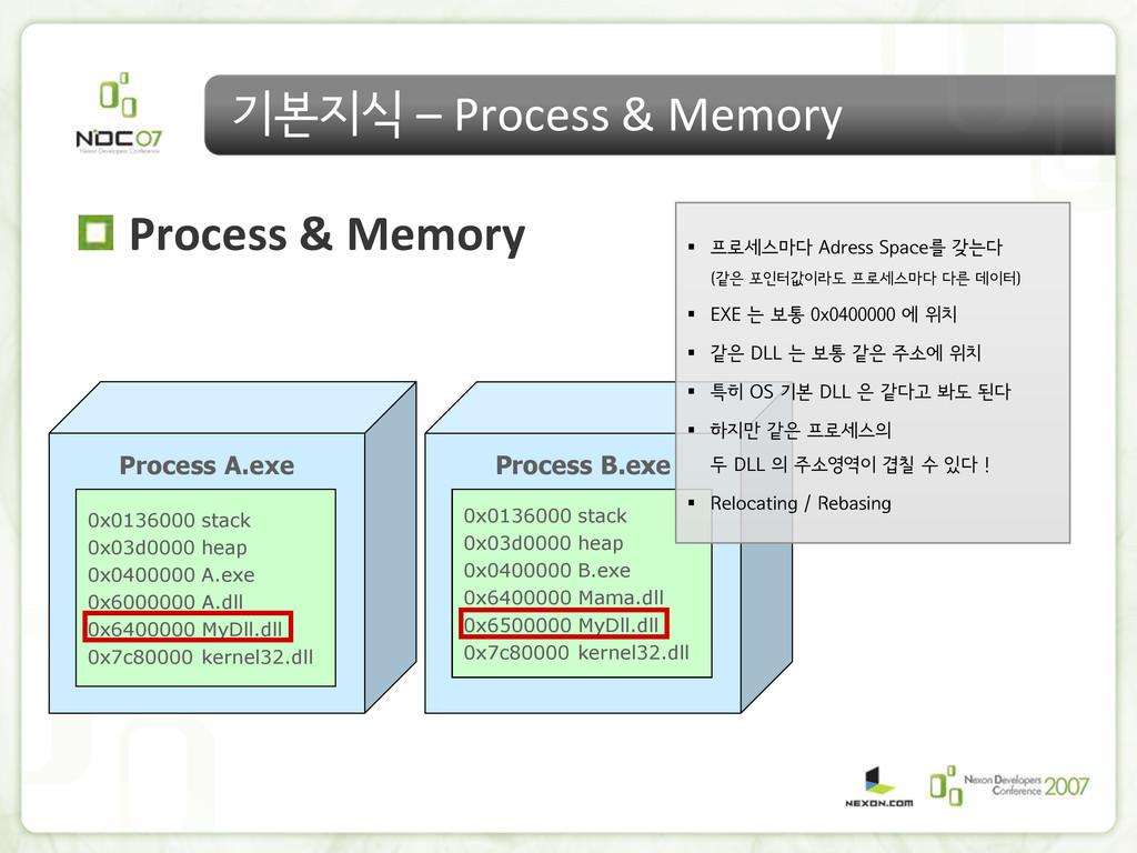 기본지식 – Process & Memory Process & Memory Proces...