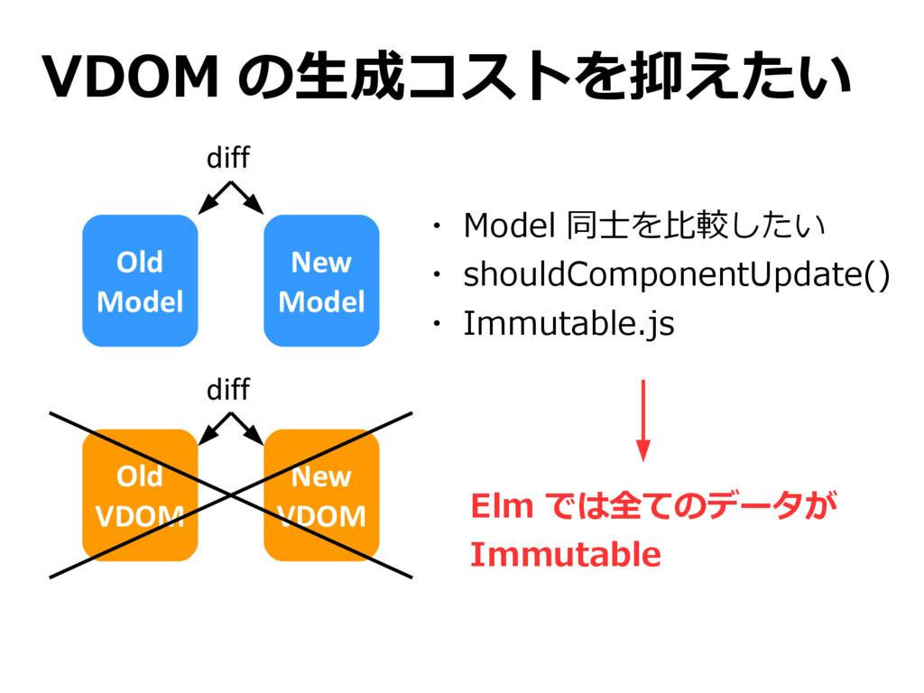 VDOM の生成コストを抑えたい Old Model Old VDOM New Model N...
