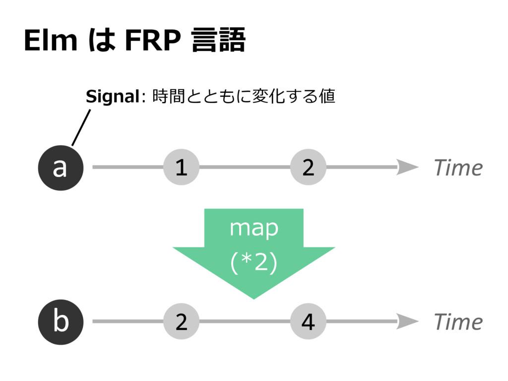 Elm は FRP 言語 Time a 2 1 Time b 4 2 map (*2) Sig...
