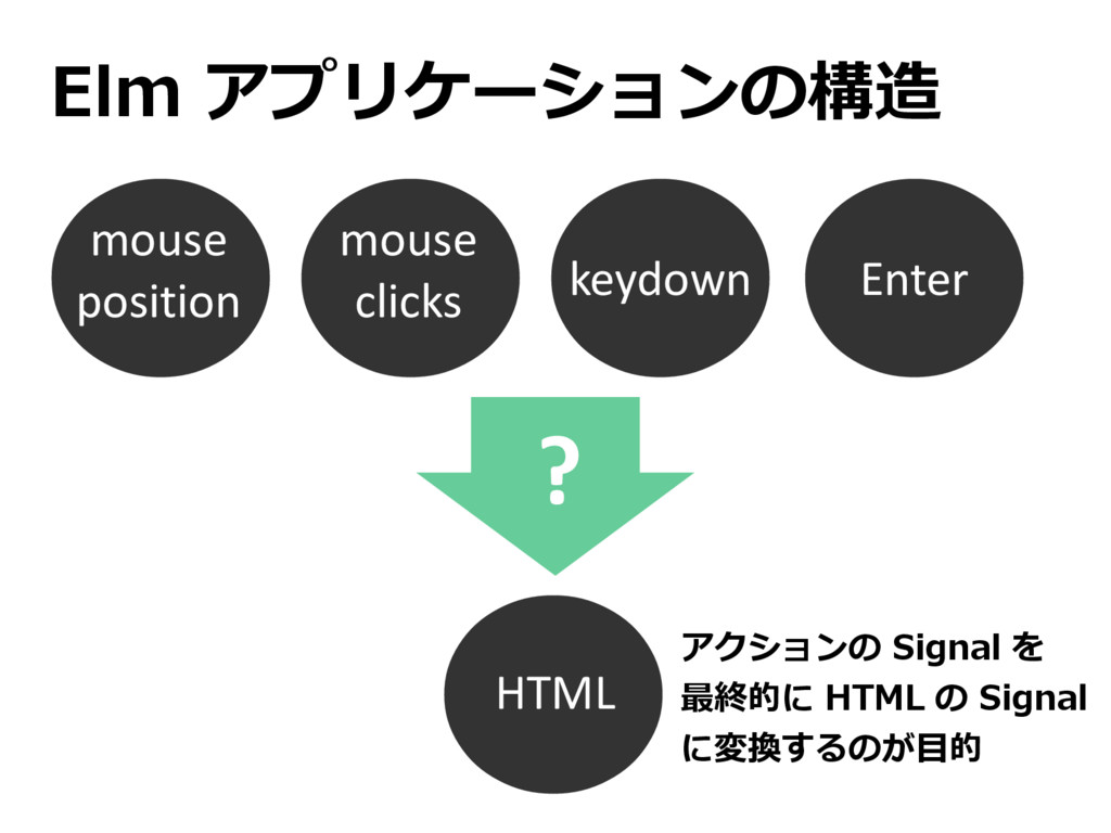 Elm アプリケーションの構造 mouse position HTML mouse click...