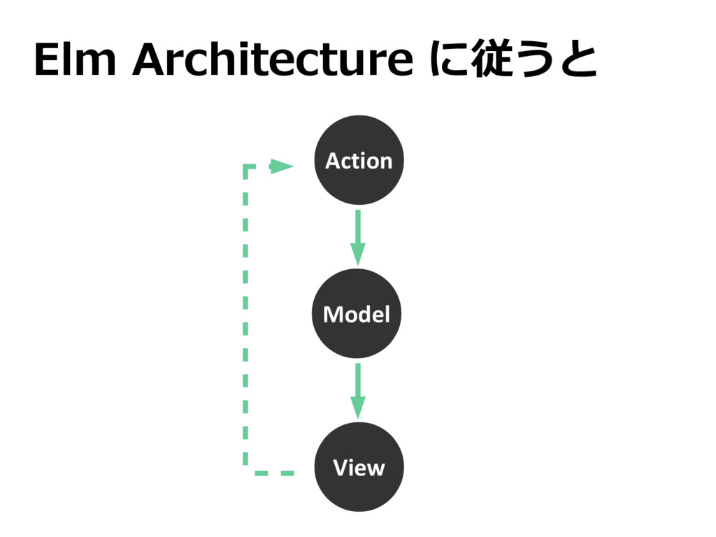 Elm Architecture に従うと Action View Model