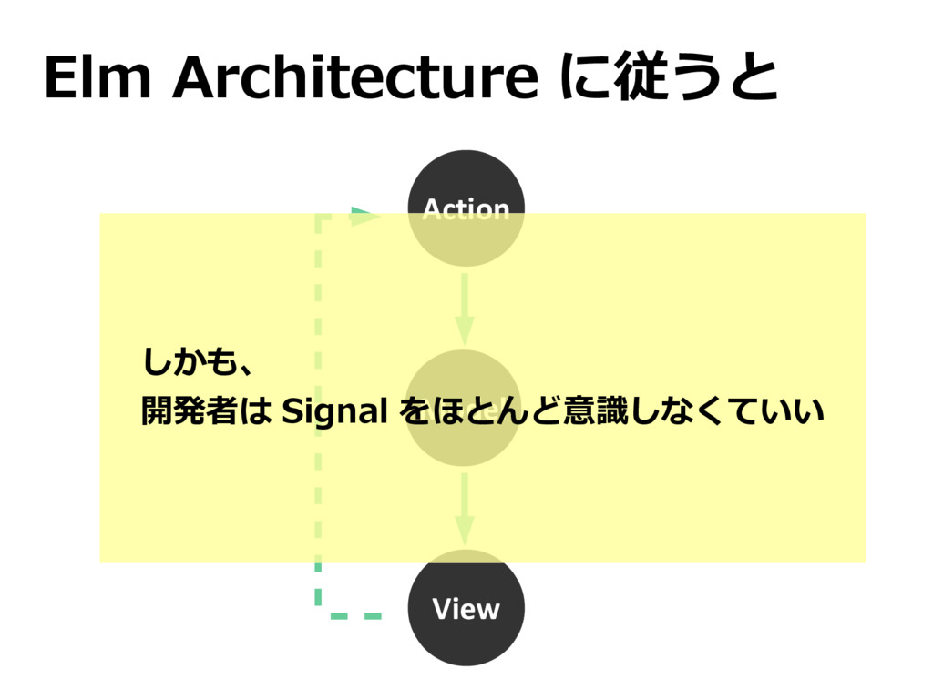 Elm Architecture に従うと Action View Model しかも、 開発...
