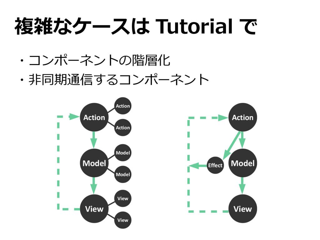 Model Model 複雑なケースは Tutorial で ・コンポーネントの階層化 ・非同...