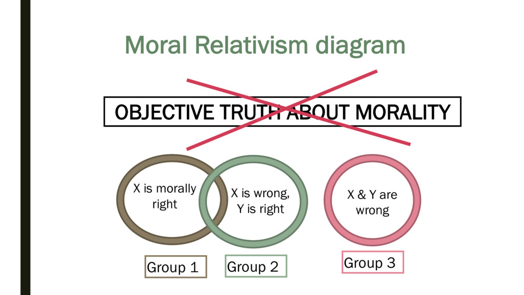 Moral Relativism diagram Group 1 X is morally r...