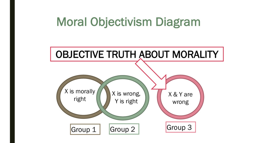 Moral Objectivism Diagram Group 1 X is morally ...