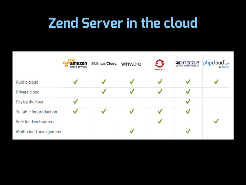 Zend Server in the cloud