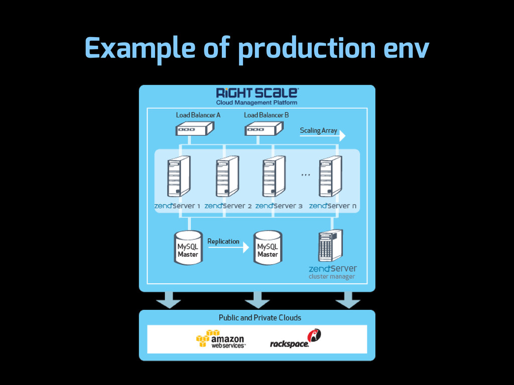 Example of production env