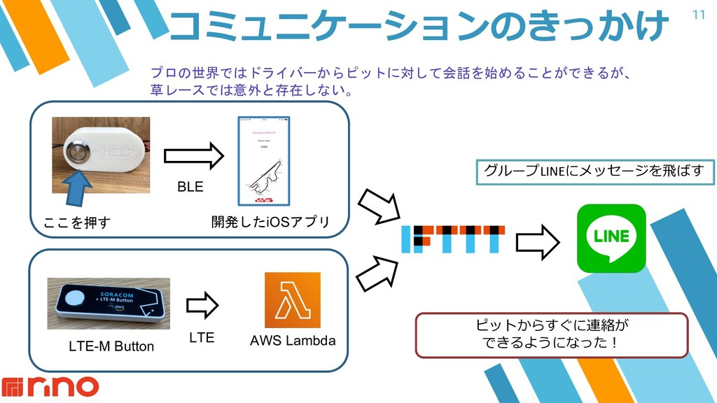11 コミュニケーションのきっかけ グループLINEにメッセージを⾶ばす 開発したiOSアプリ...