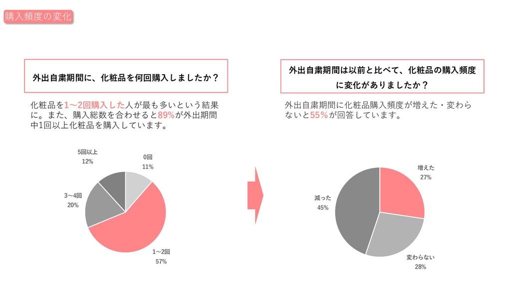 化粧品を1〜2回購⼊した⼈が最も多いという結果 に。また、購⼊総数を合わせると89%が外出期間...