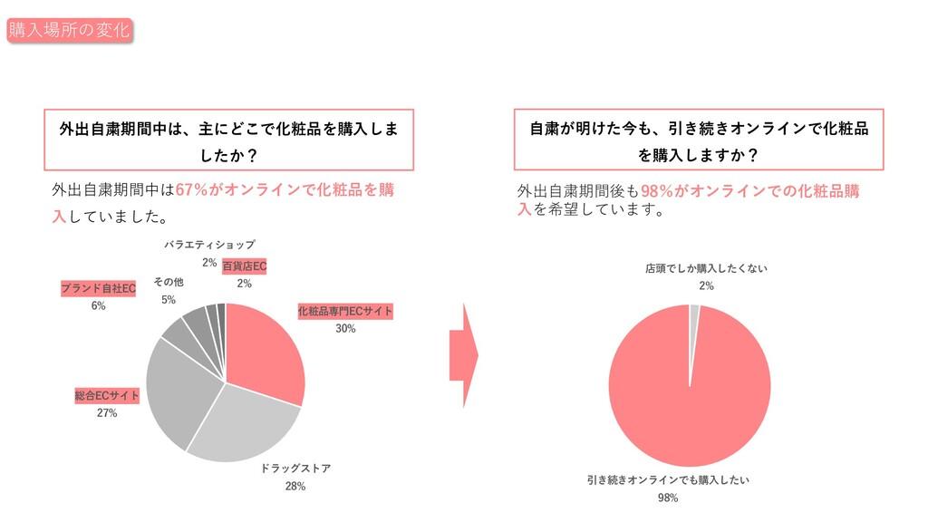 外出⾃粛期間中は67%がオンラインで化粧品を購 ⼊していました。 化粧品専⾨ECサイト 30%...