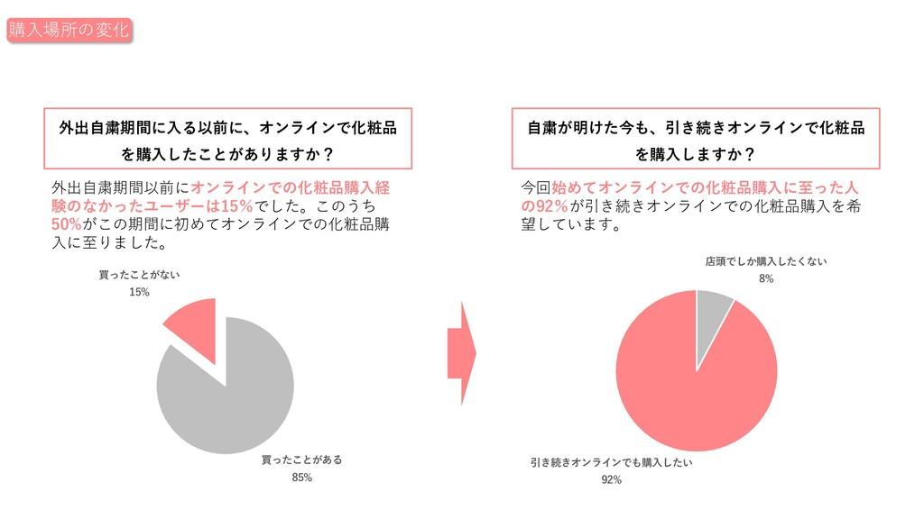外出⾃粛期間以前にオンラインでの化粧品購⼊経 験のなかったユーザーは15%でした。このうち 5...