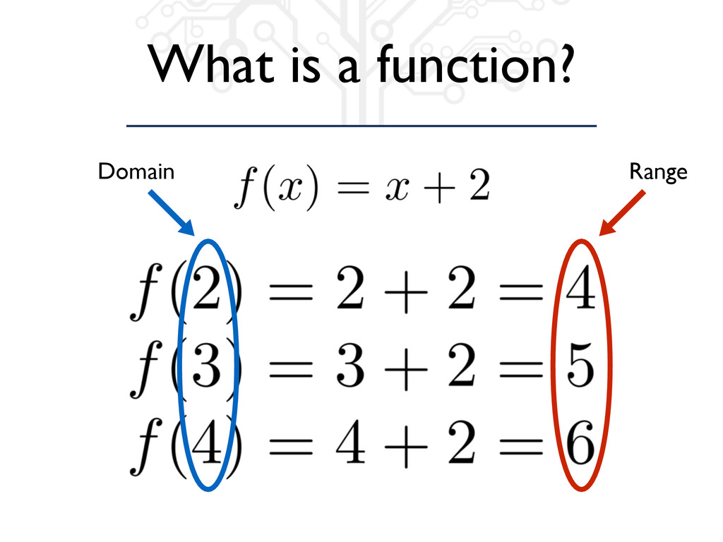 What is a function? Domain Range
