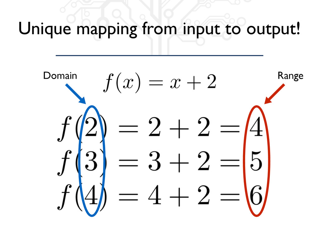 Unique mapping from input to output! Domain Ran...