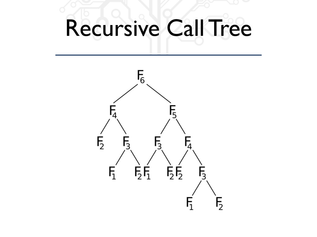 Recursive Call Tree