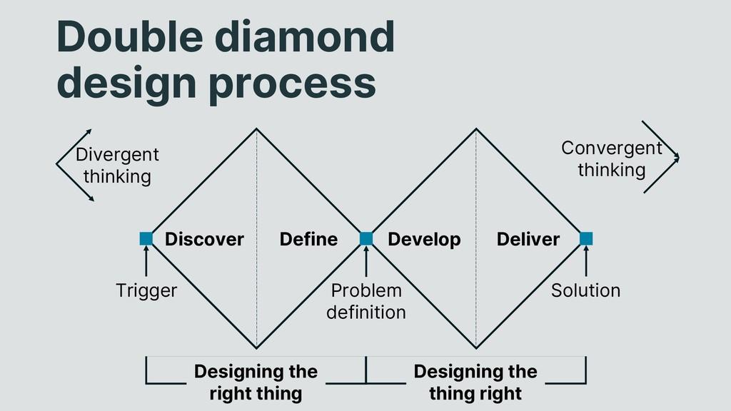 Double diamond design process Discover Define D...