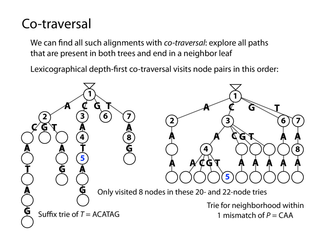 Co-traversal We can find all such alignments wit...