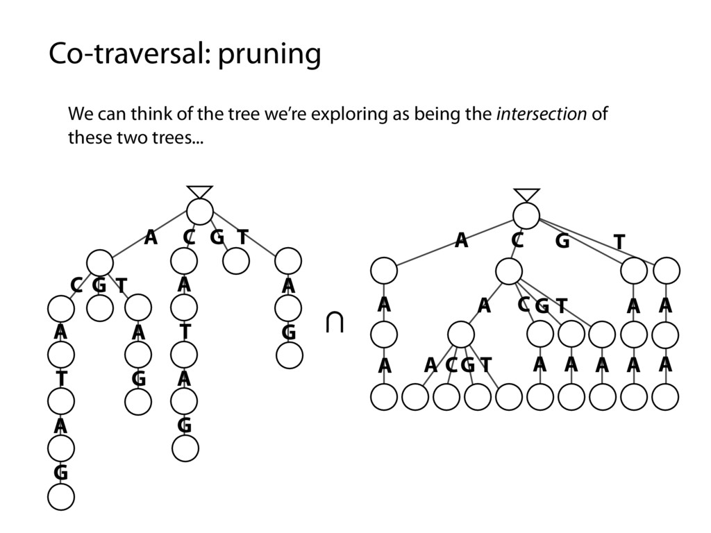 Co-traversal: pruning We can think of the tree ...
