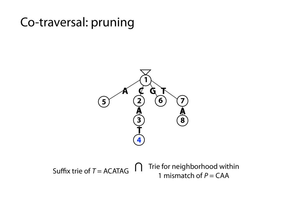 Co-traversal: pruning Suffix trie of T = ACATAG A...