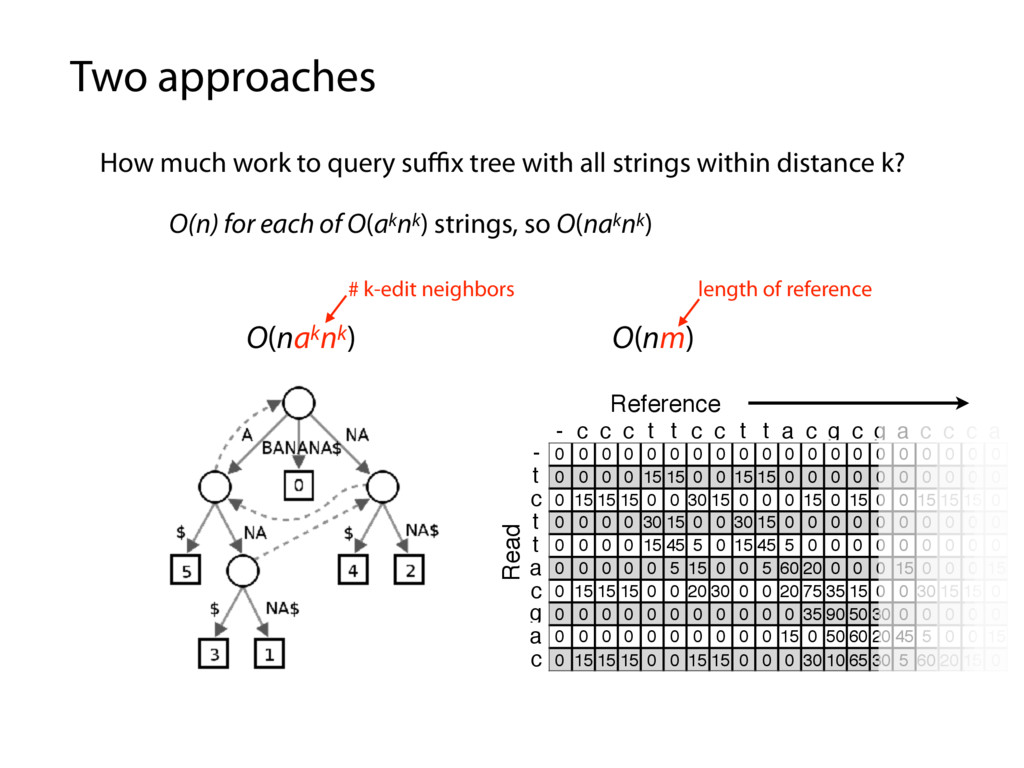 Two approaches How much work to query suffix tree...