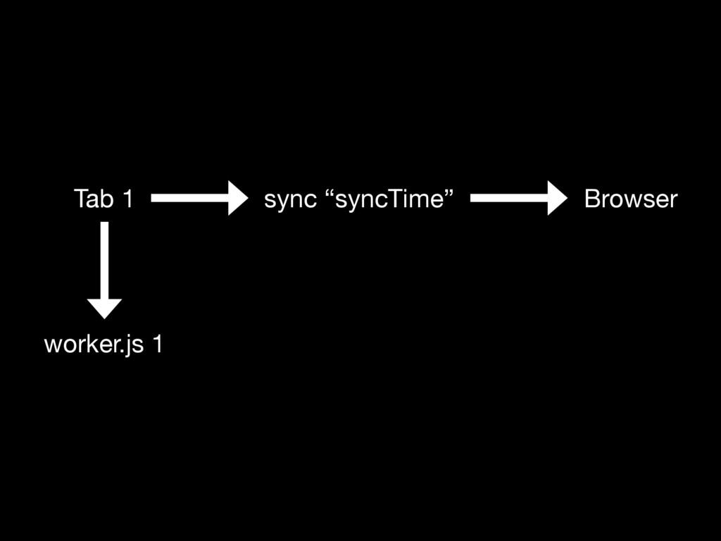 """Tab 1 worker.js 1 sync """"syncTime"""" Browser"""