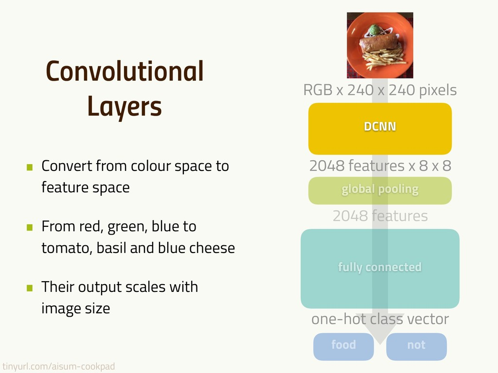 tinyurl.com/aisum-cookpad Convolutional Layers ...