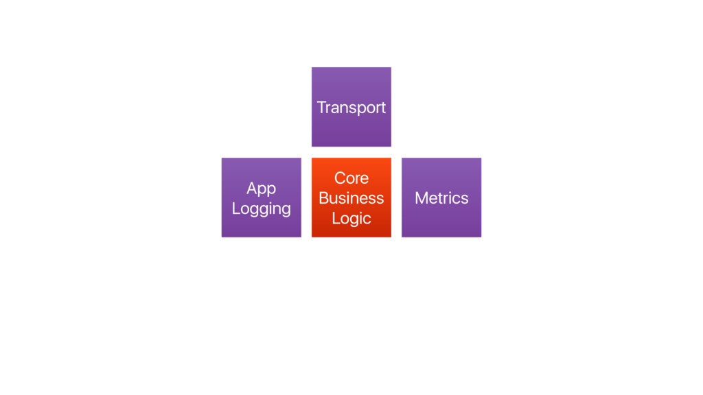 Transport Core Business Logic App Logging Metri...