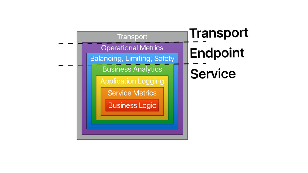 Transport Operational Metrics Balancing, Limiti...