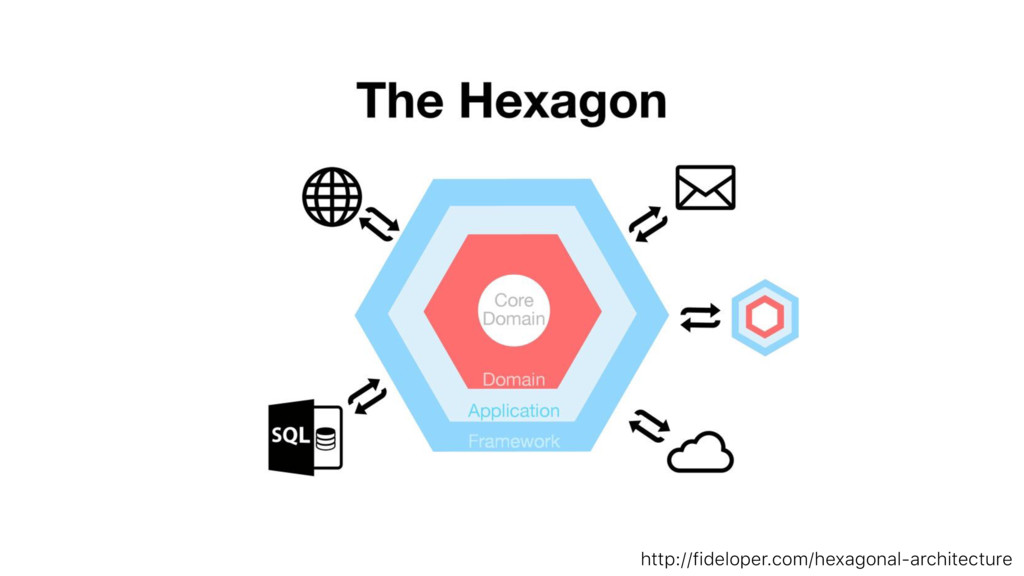 http://fideloper.com/hexagonal-architecture