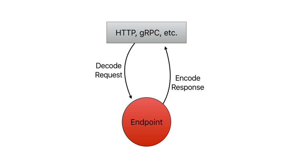 Endpoint HTTP, gRPC, etc. Decode