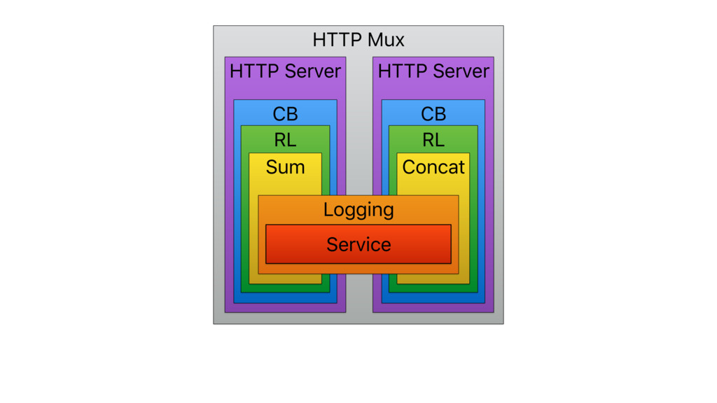 HTTP Mux HTTP Server HTTP Server CB CB RL RL Co...