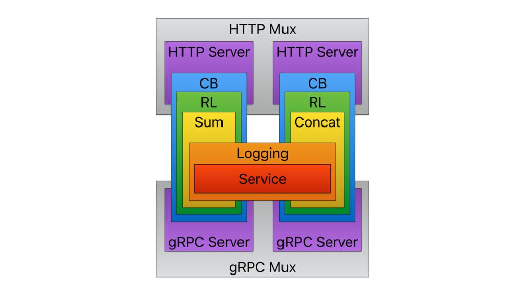 HTTP Mux gRPC Mux gRPC Server gRPC Server HTTP ...