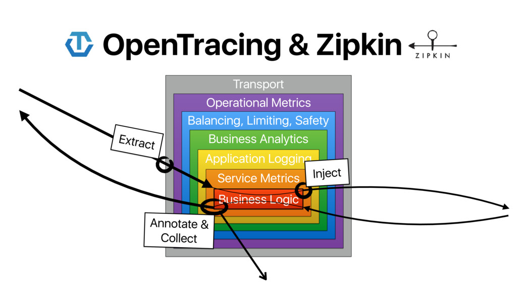 OpenTracing & Zipkin Transport Operational Metr...