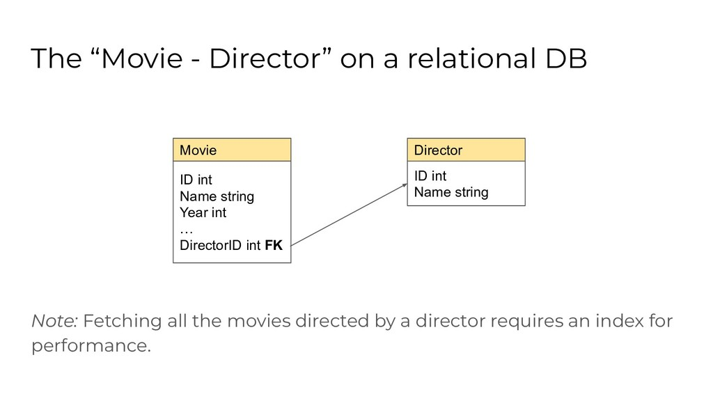 "ID int Name string The ""Movie - Director"" on a ..."