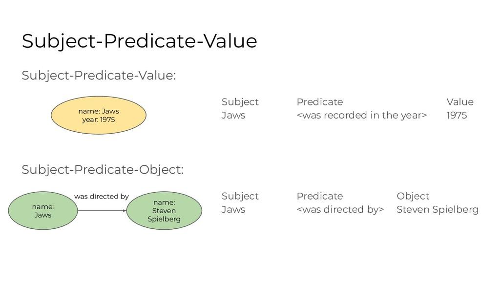 Subject-Predicate-Value: Subject Predicate Valu...