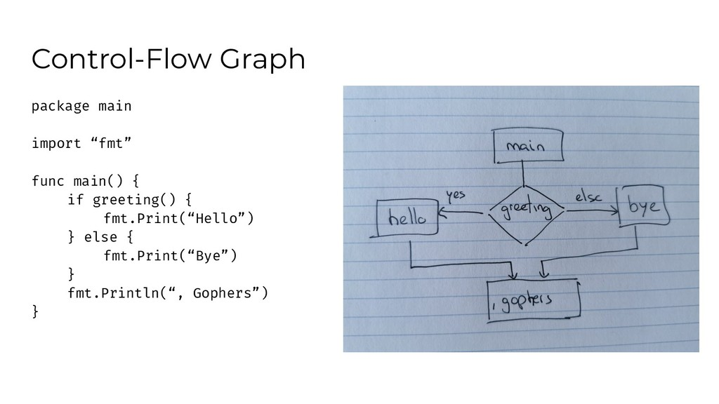 "Control-Flow Graph package main import ""fmt"" fu..."