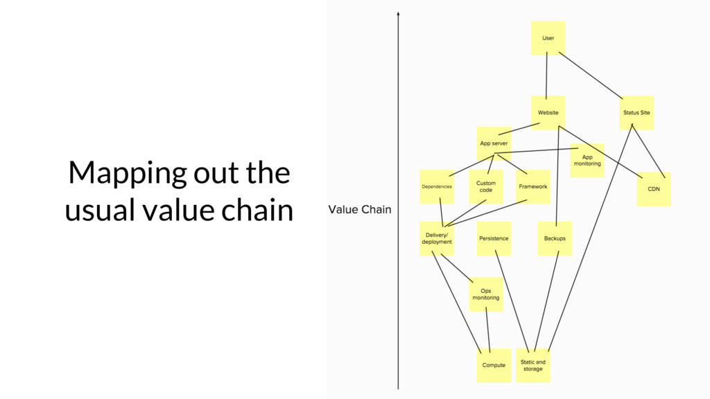 Mapping out the usual value chain