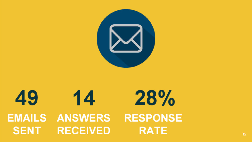 49 EMAILS SENT 14 ANSWERS RECEIVED 28% RESPONSE...